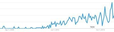 Google Trends and Infographics
